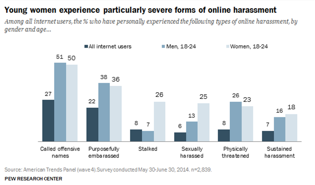 Online Harassment Data